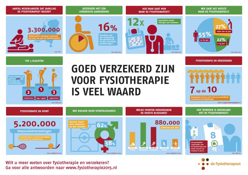 waarom_verzekerd_zijn_voor_fysiotherapie